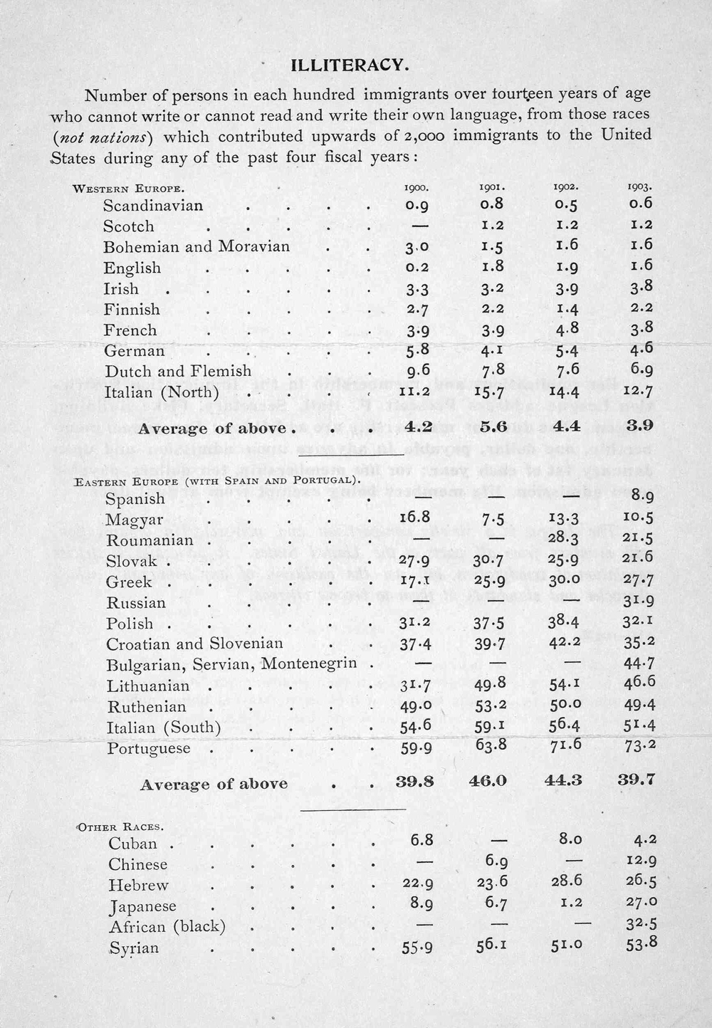 This source from 1903 highlights the number of immigrants coming to the United States who were illiterate in their native language in reading and writing.