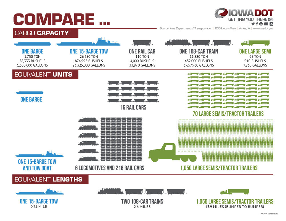 Infographic showing the volume cargo capacity and the equivalent units of semi-trucks, rail cars, and barges.