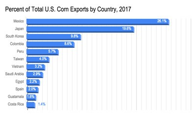 Bar graph showing that Mexico received the most U.S. corn exports in 2017 followed by eleven other countries who also purchased U.S. corn in 2017.