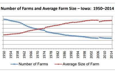 Line graph showing two trends:  1) the number of farms in Iowa has significantly declined from 1950 to 2014 from about 202,000 in 1950 to 80,000 in 2014.   2) the average size of a farm has increased in the same time frame from about 180 acres in 1950 to 350 acres in 2014.