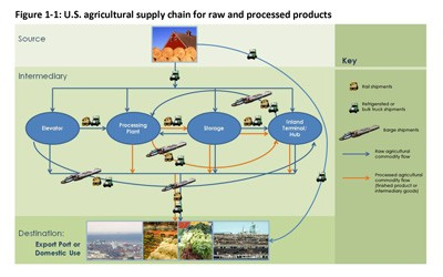 Flow chart with photos and icons showing how corn travels from producer to consumer including modes of transportation (rail, truck, barge) as well as if the product is raw or processed during that segment of travel.