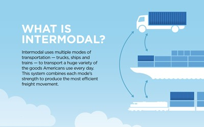 Infographic explaining the process of intermodal transportation.