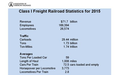 List of facts about the American railroad industry from 2015.