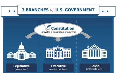 Comparing Three Branches of Government in Iowa Versus the U.S.