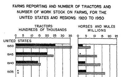 "Selected Graphs from ""Changes in Agriculture,"" 1950"